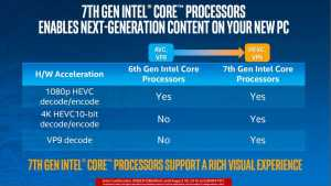 Intel Kaby Lake vs Skylake Encoding Decoding