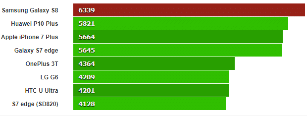Galaxy S8 Benchmark Scores