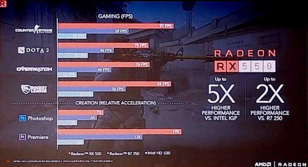 AMD RX 550 Benchmarks