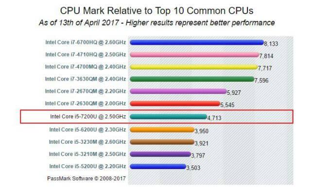 Intel Core i5 7200U Passmark Benchmarks