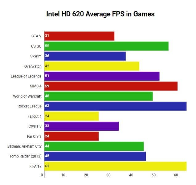 Intel HD 620 FPS in Games