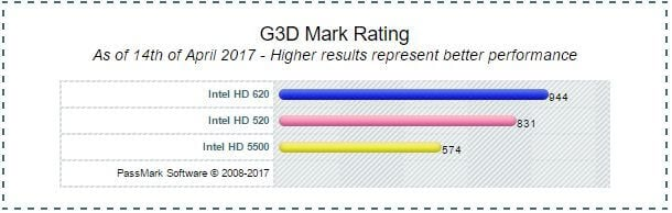 Intel HD Graphics 620 Benchmark vs HD 520 vs HD 5500