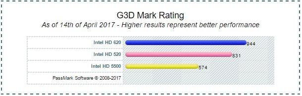 intel graphics 520 driver download