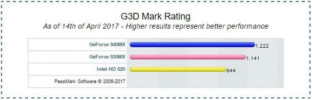 Intel HD Graphics 620 vs 930MX vs 940MX PassMark Benchmark
