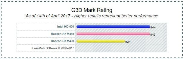 carte graphique intel hd graphics 620 Intel HD Graphics 620 Gaming Performance, Benchmark & Review