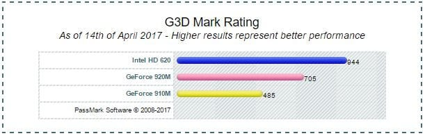 Intel HD Graphics 620 vs 910M vs 920M PassMark Benchmark