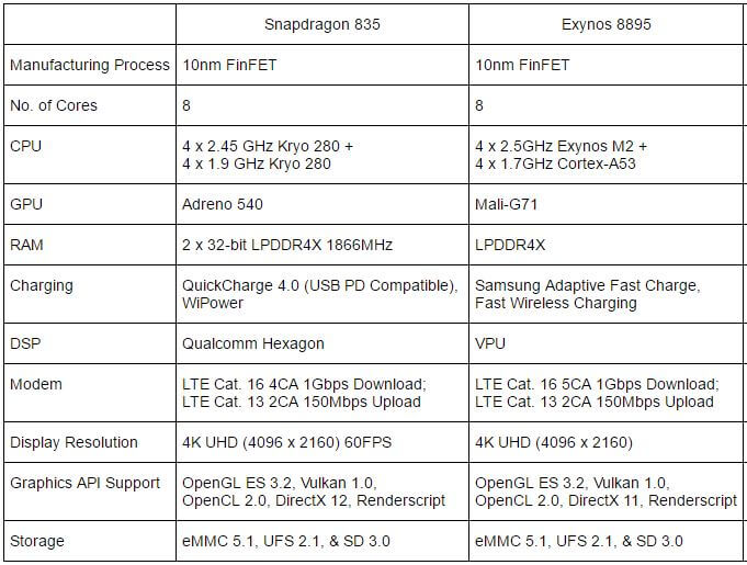 Snapdragon 835 vs Exynos 8895 Specifications