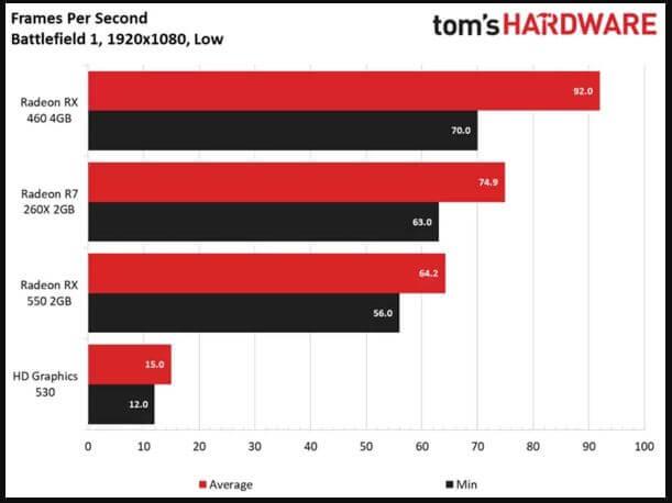 Tom's Hardware AMD RX 550 Benchmarks Battlefield 1