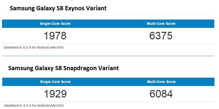Snapdragon 835 vs Exynos 8895 GeekBench