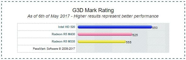 AMD Radeon R5 M335 vs R5 M430 vs Intel HD 520 Passmark
