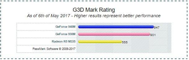 AMD Radeon R5 M335 vs 940m vs 930m