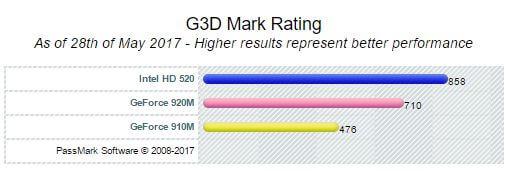 Intel HD Graphics 520 vs Geforce 910M vs 920M