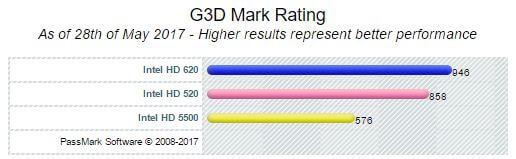Intel HD Graphics 520 vs Intel HD 620 vs HD 5500