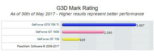 Nvidia Geforce GT 1030 vs GTX 750 Ti vs GT 730