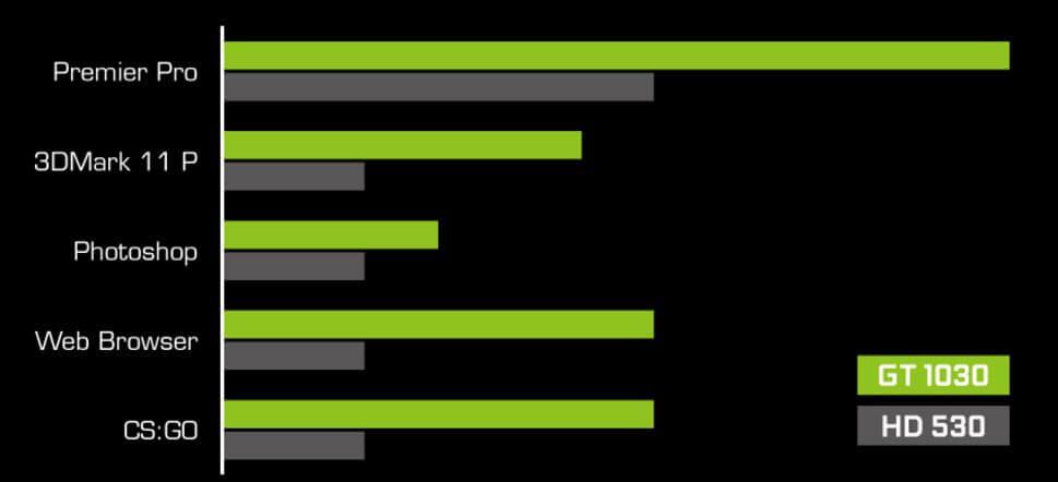 Nvidia Geforce GT 1030 vs Intel Graphics HD 530
