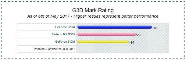 Passmark AMD Radeon R5 M335 vs 910m vs 920m