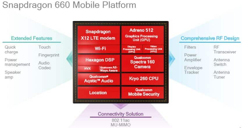 Qualcomm Snapdragon 660 Specifications