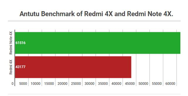 Redmi Note 4X (Snapdragon 625) and Redmi 4X (Snapdragon 435) Antutu Benchmark