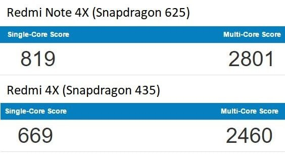 Snapdragon 625 vs 435 Geekbench 4 Benchmark