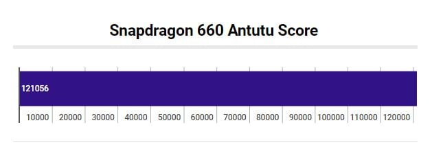 Snapdragon 660 Antutu Benchmark Score