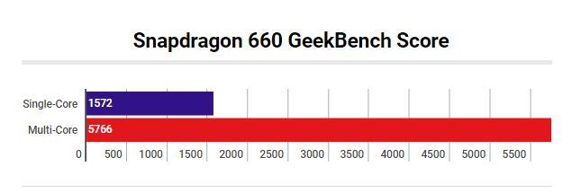 Snapdragon 660 GeekBench Score