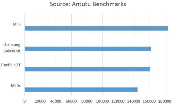 Snapdragon 835 vs 821 Antutu Benchmark Scores