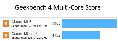 Snapdragon 835 vs 821 Geekbench Benchmark