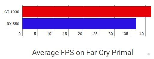 GT 1030 vs RX 550 FPS Far Cry Primal