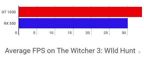 Geforce 1030 vs Radeon 550 The Witcher 3