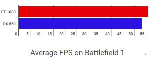 Geforce GT 1030 vs AMD Radeon RX 550 Battlefield 1
