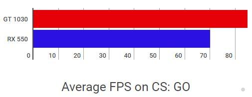 Geforce GT 1030 vs AMD Radeon RX 550 Counter Strike Global Offensive