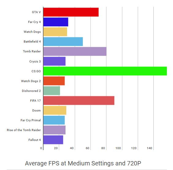 Nvidia Geforce 940MX Average Gaming FPS