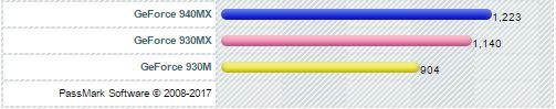 Nvidia Geforce 940MX vs 930MX vs 930M