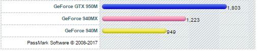 Nvidia Geforce 940MX vs 940M vs 950M