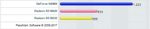 Nvidia Geforce 940MX vs Radeon R5 M335 vs R5 M430