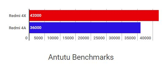 Snapdragon 435 vs 425 and Redmi 4X vs Redmi 4A Antutu Benchmark