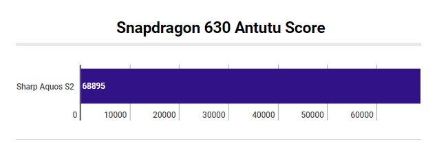 Snapdragon 630 Antutu Benchmark