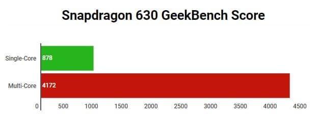 Snapdragon 630 GeekBench Score