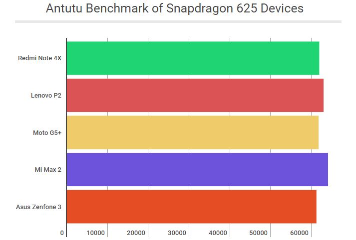 Antutu Benchmark of Snapdragon 625 Phones