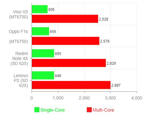 MT6750 vs Snapdragon 625 GeekBench Benchmark
