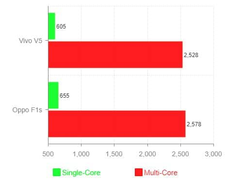 Mediatek MT6750 GeekBench Score