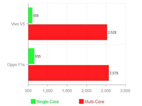 Mediatek MT6750 GeekBench Score