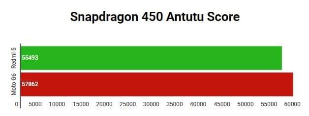 Snapdragon 450 Antutu Score