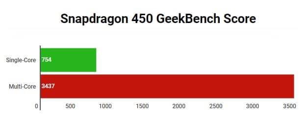 Snapdragon 450 GeekBench Score