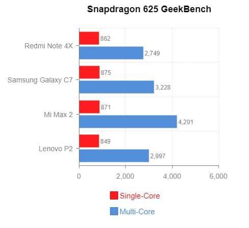 Snapdragon 625 GeekBench Score