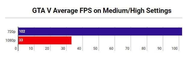Nvidia GeForce MX150 Gaming Review and Benchmark Scores
