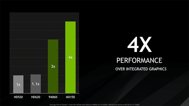 GeForce MX150 Comparison Nvidia