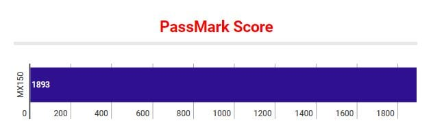 MX150 PassMark Score