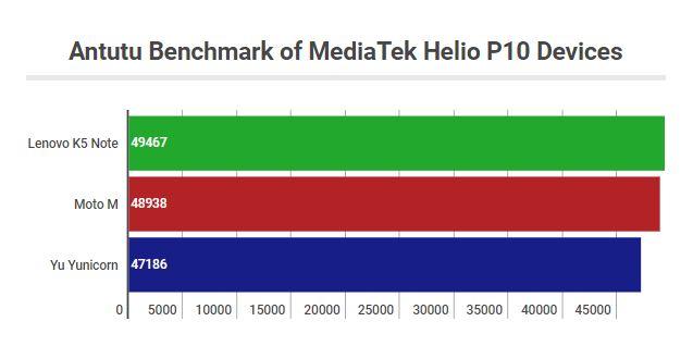 MediaTek Helio P10 Antutu Benchmark Score