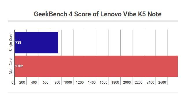 MediaTek Helio P10 GeekBench Benchmark